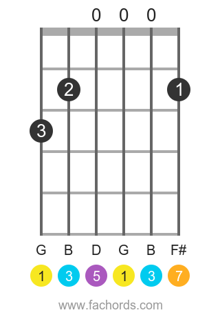G maj7 position 21 guitar chord diagram