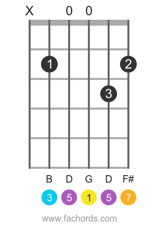 G maj7 position 6 guitar chord diagram
