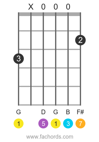 G maj7 position 7 guitar chord diagram