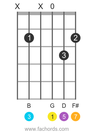 G maj7 position 8 guitar chord diagram