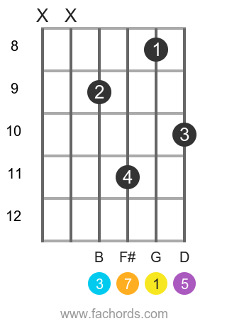G maj7 position 9 guitar chord diagram