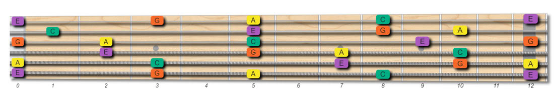 A Min7 Guitar Chord How To Create And Play The A Minor Seventh Chord