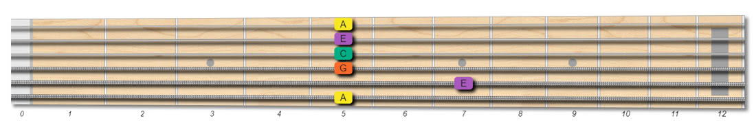 fretboard shape for the Amin7 chord