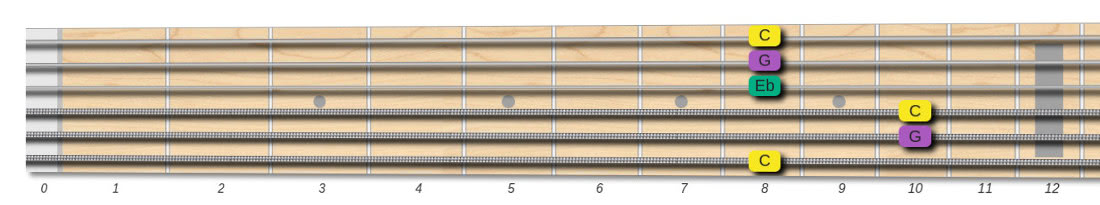 c minor chord bar shape fingering 6th string