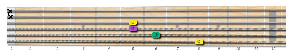 c minor chord 8655XX shape
