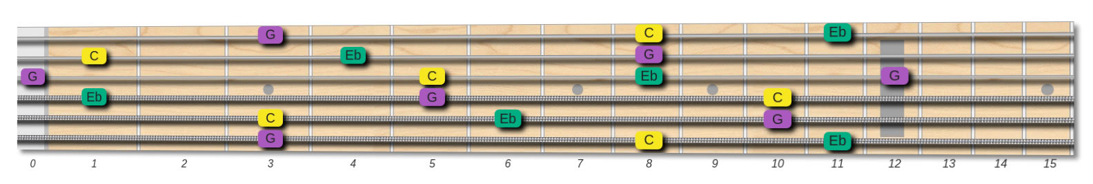 c minor chord tones on the fretboard