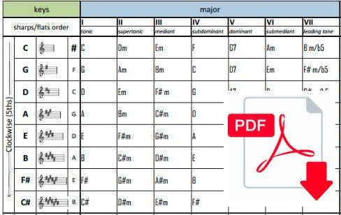 Chord Progressions Chart Pdf