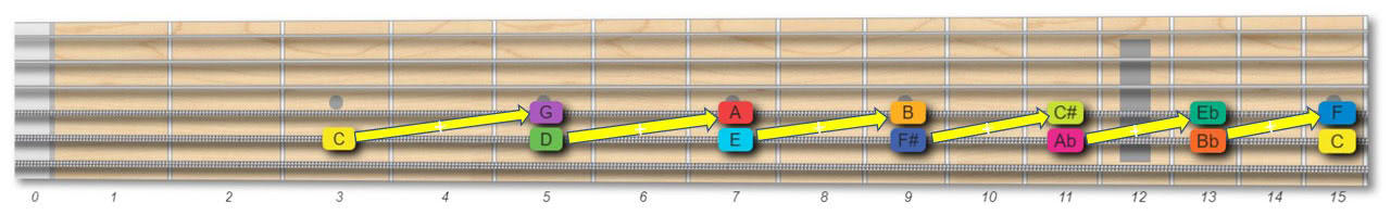 Circle of Fifths guitar fretboard memory trick