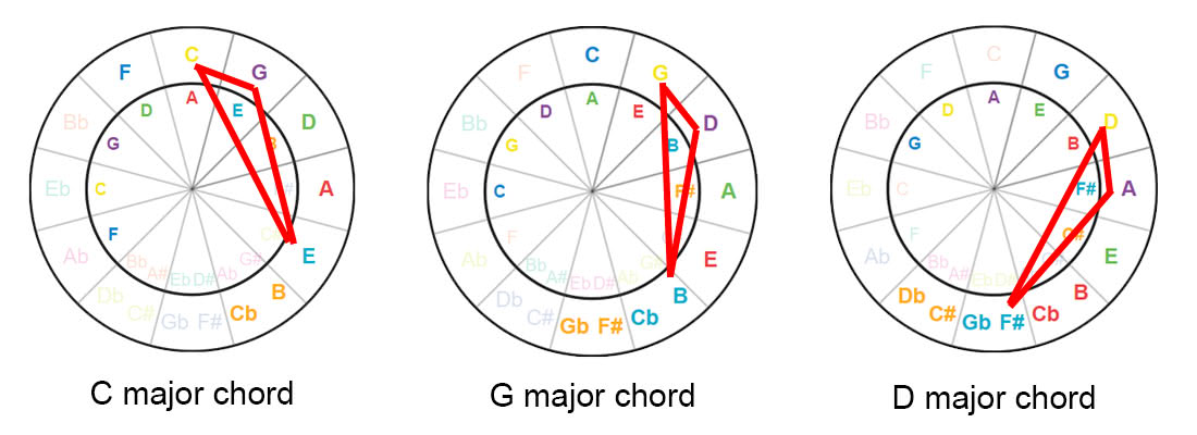 How to build major chord with the circle of fifths