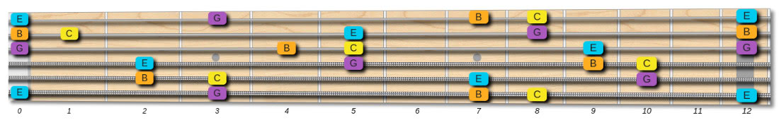 Cmaj7 chord tones on the fretboard