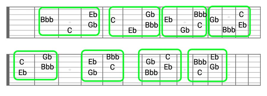 Diminished Guitar Chords | Diminished Triads, Half-Diminished, Dim7th