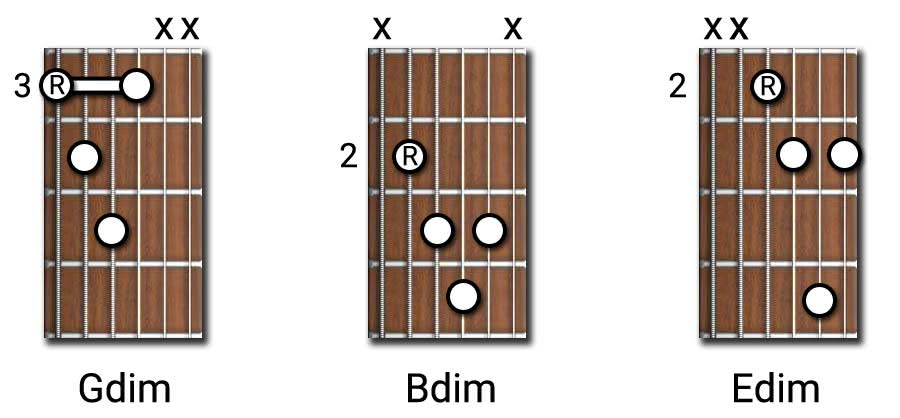 Diminished Guitar Chords Diminished Triads Half Diminished Dim7th