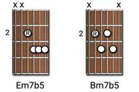 Diminished Guitar Chords | Diminished Triads, Half-Diminished, Dim7th article icon