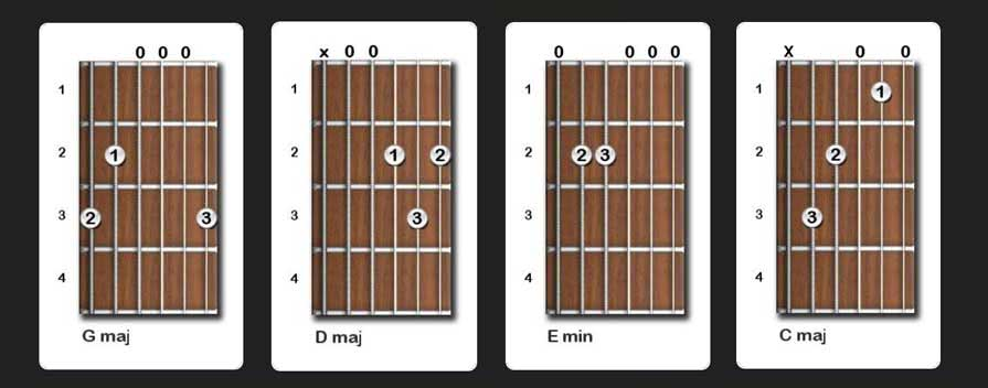 I'm yours guitar chords