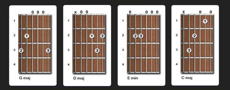 Easy Guitar Songs For Beginners