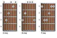 Easy Guitar Songs with 4 basic chords article icon