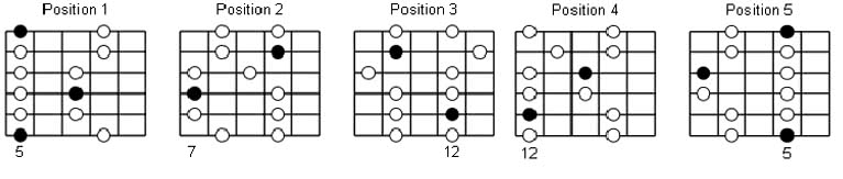 pentatonic scales guitar positions
