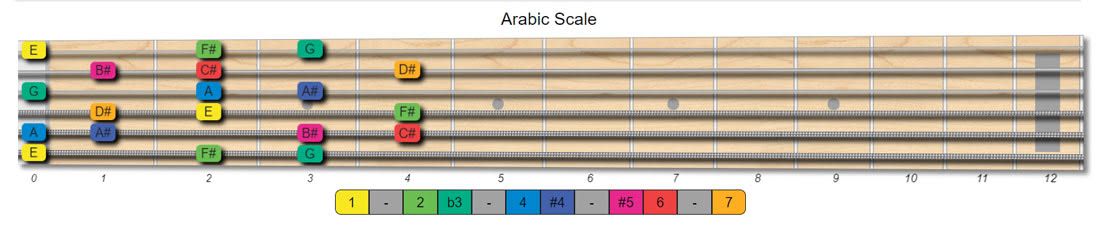 arabic guitar scales