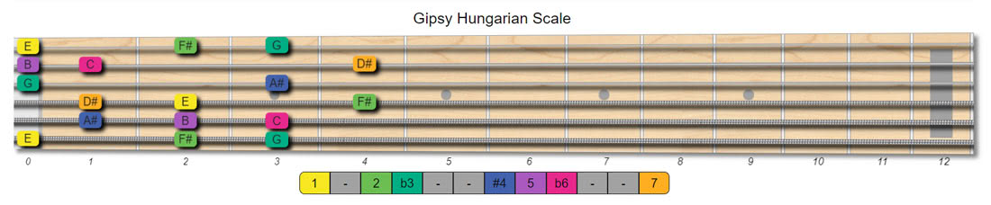 gipsy hungarian guitar scales
