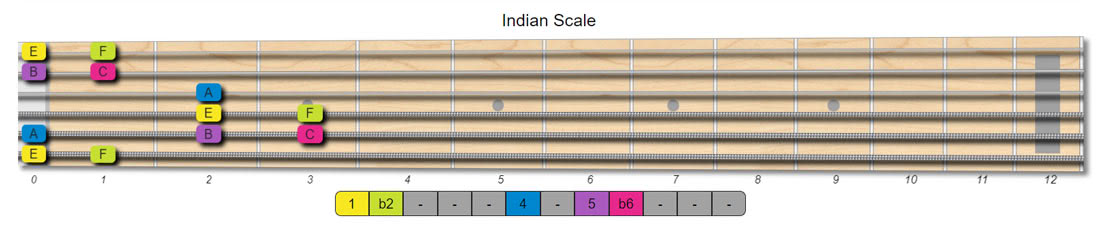 indian guitar scales