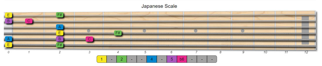 japanese guitar scales