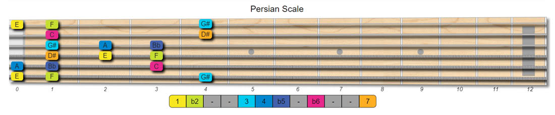 persian guitar scales