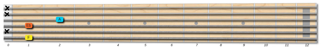 f7 guitar chord tones muted string