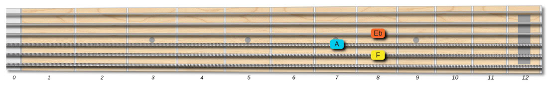 F7 guitar chord 3 string shape