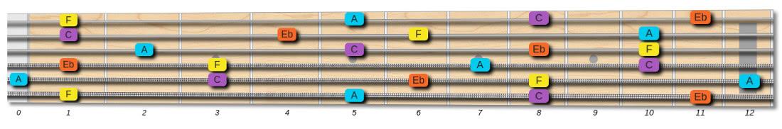 F7 chord tones on guitar fretboard