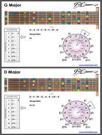 Guitar Keys Chords | Free Pdf