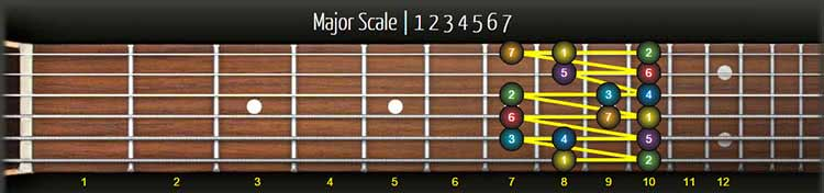 major minor chromatic scale
