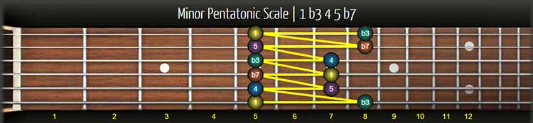 pentatonic and blues