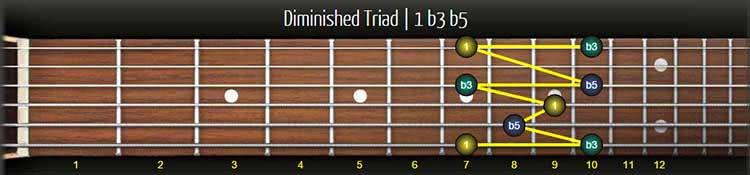 major minor augmented diminished triads