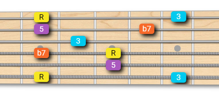 Dominant Arpeggio - Root on 6th String