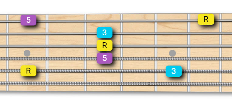 Major Arpeggio - Root on 5th String