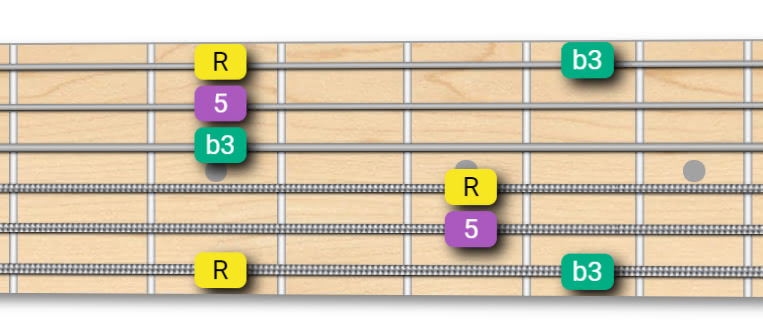 Minor Arpeggio - Root on 6th String