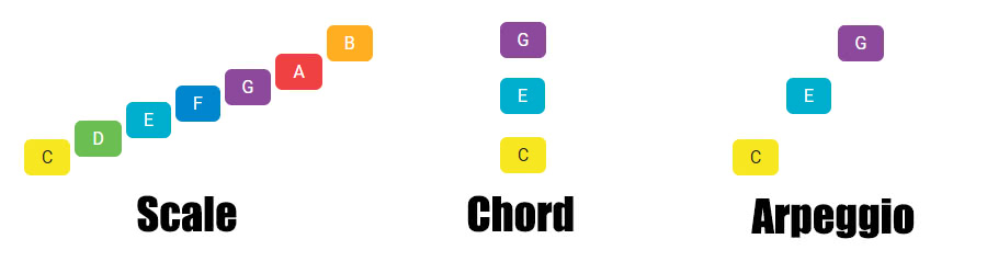 scale, chords and arpeggios relation