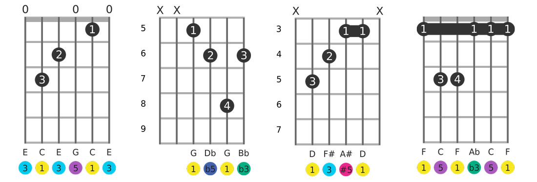 guitar chords diagrams with finger positions, note names and tones