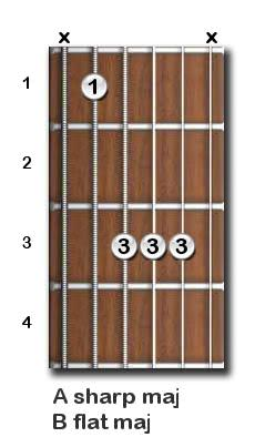 A sharp major guitar chord