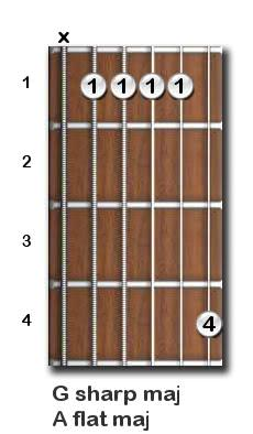 G sharp major guitar chord
