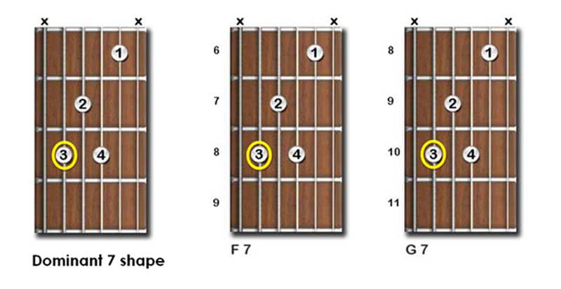 image relating to Printable Guitar Chords Chart With Finger Numbers named Guitar Chords Chart For Rookies Cost-free Pdf Obtain
