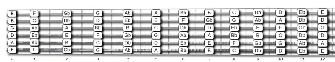 image relating to Printable Guitar Fretboard named Guitar Fretboard Chart Absolutely free Neck Diagrams Pdf