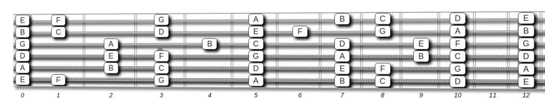 It's just a graphic of Guitar Fretboard Notes Printable with regard to wall