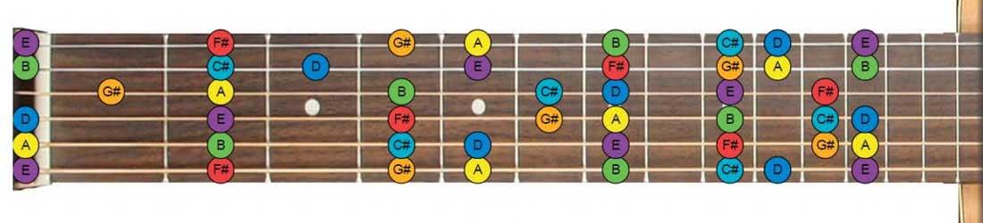 Guitar Notes Diagram A Major Key