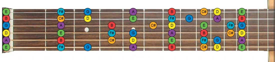 Guitar Fretboard Notes How To Learn The Fretboard