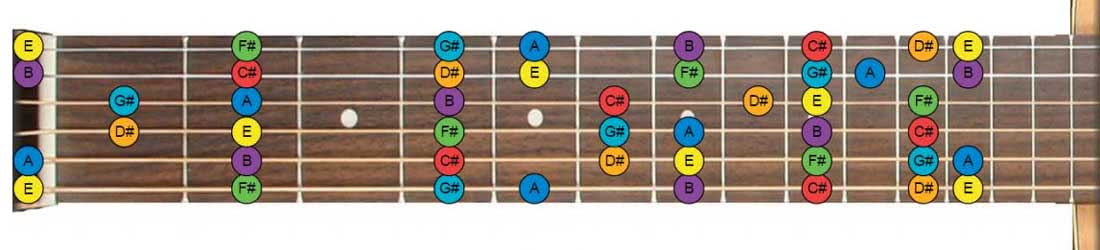 photograph regarding Printable Guitar Fretboard called Guitar Fretboard Chart Free of charge Neck Diagrams Pdf