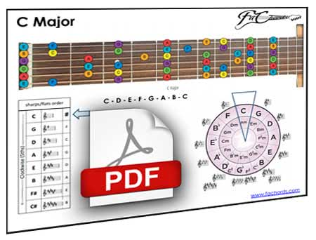graphic relating to Guitar Fretboard Diagram Printable titled Guitar Fretboard Chart No cost Neck Diagrams Pdf