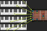 Guitar Fretboard Theory Lessons article icon