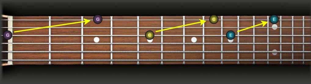 guitar fretboard theory part 1. Black Bedroom Furniture Sets. Home Design Ideas
