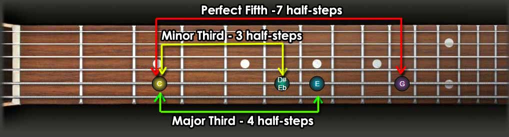major and minor thirds and perfect fifths intervals